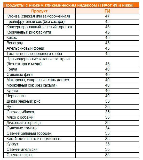 Всё о гликемическом индексе продуктов, таблица для похудения