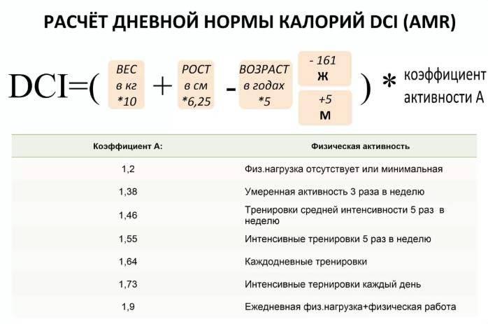 Норма калорий в день для похудения: женщине и мужчине. рассчитать норму калорий в сутки через калькулятор – wpf krawa