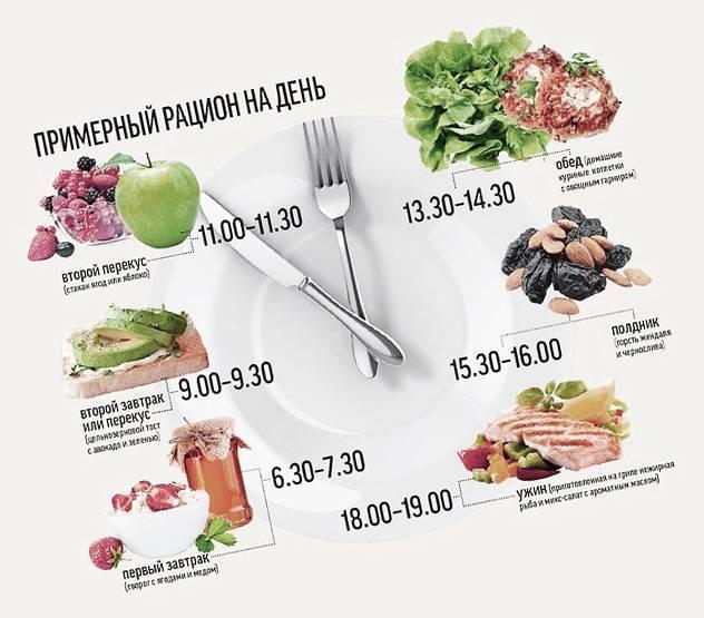 Диета для подростков: меню, вредные продукты   food and health