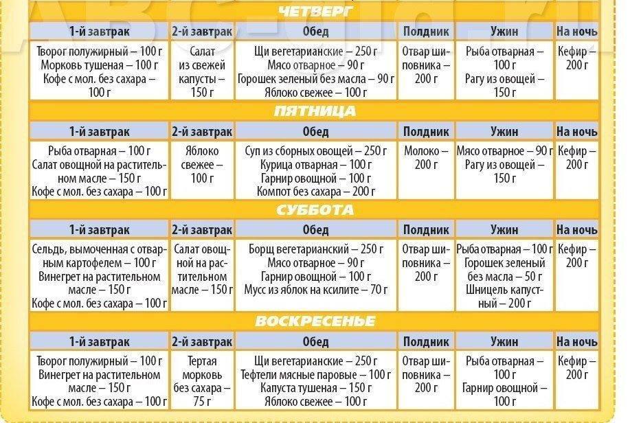 Диета на 1500 калорий в день: особенности питания и подробное меню