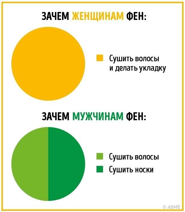 Гендерные различия между мужчиной и женщиной. равные в различии