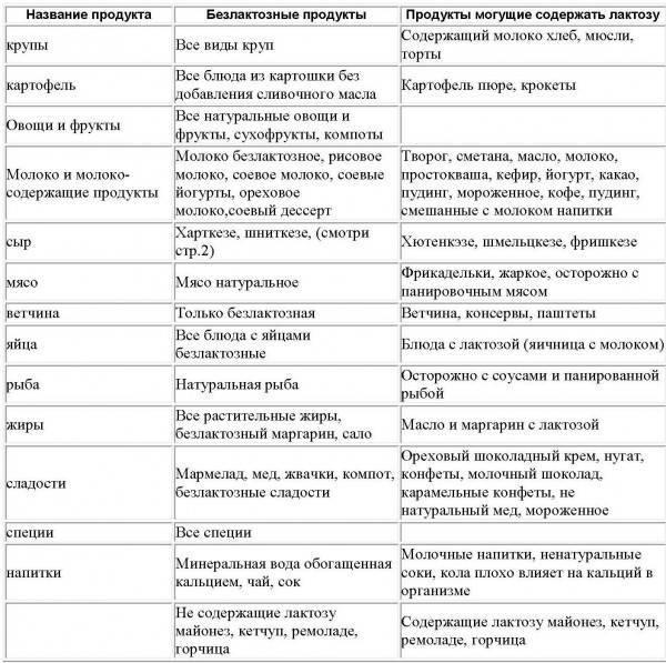 Безглютеновая диета: симптомы и диагностика целиакии