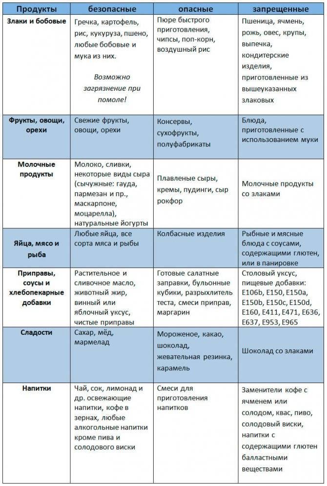 Генетический тест и непереносимость глютена