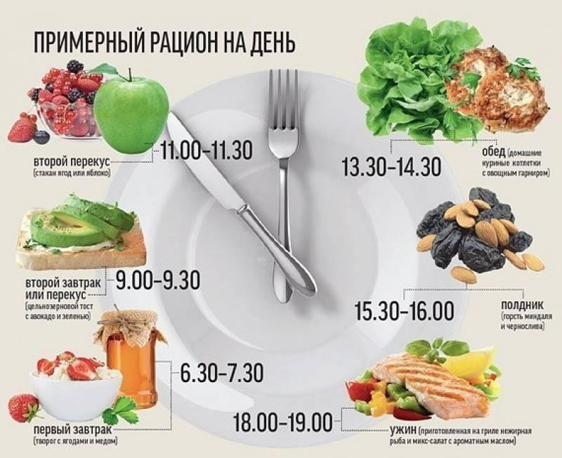 Дешевая диета для похудения: бюджетное меню на 10 дней, недорогие продукты питания - medside.ru