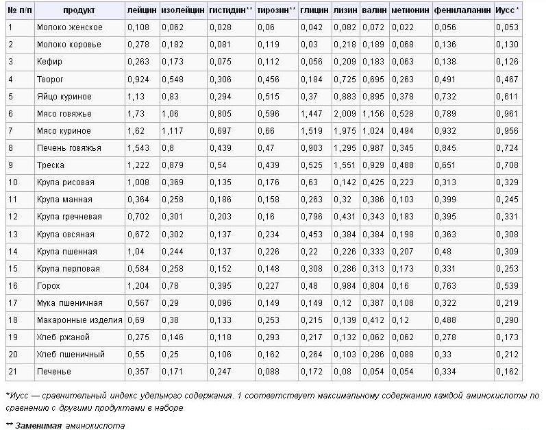 Аминокислотно-заместительная терапия: что такое азт, показания, препараты | портал 1nep.ru