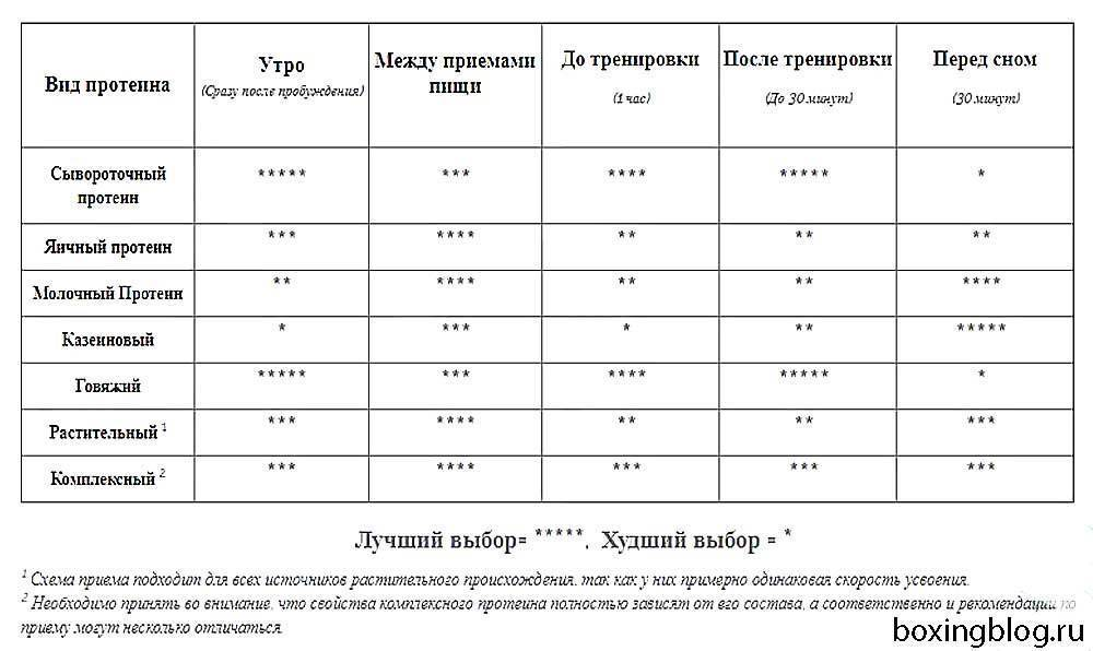 Как правильно принимать протеин - до еды или после? - tony.ru