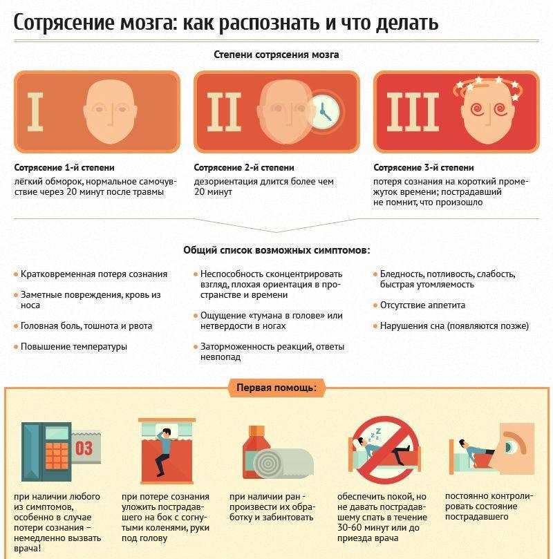 Посттравматическая энцефалопатия. последствия внутричерепной травмы. лечение последствий черепно-мозговой травмы (чмт), сотрясения головного мозга
