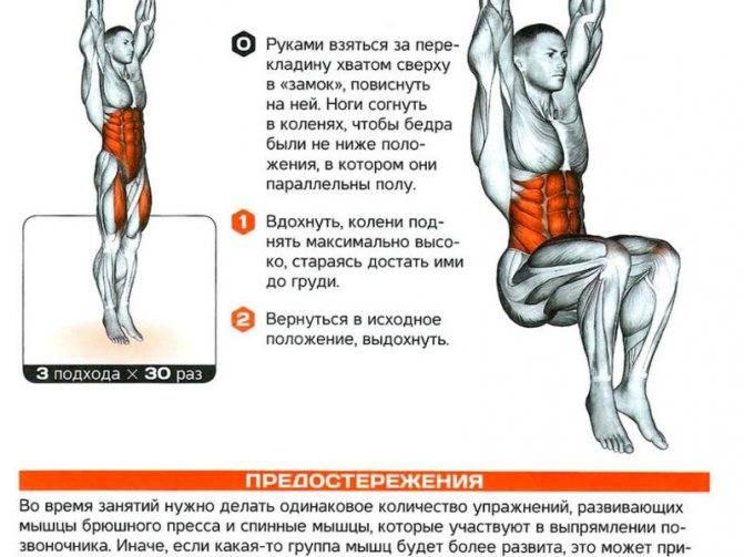Подъём ног в висе: особенности выполнения и рекомендации