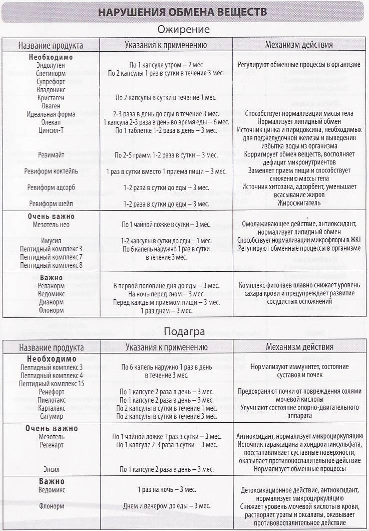 Как запустить метаболизм