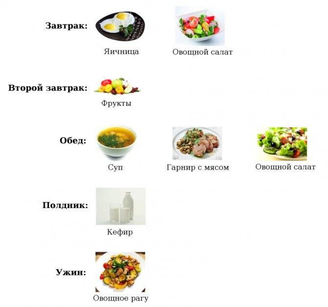 Простые пп-рецепты  для похудения: меню и таблица продуктов
