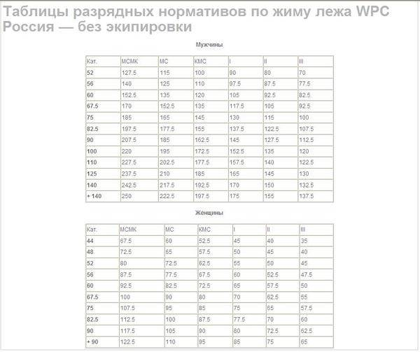 Как увеличить вес в жиме лежа: программа тренировок для увеличения рабочего веса до 100 кг