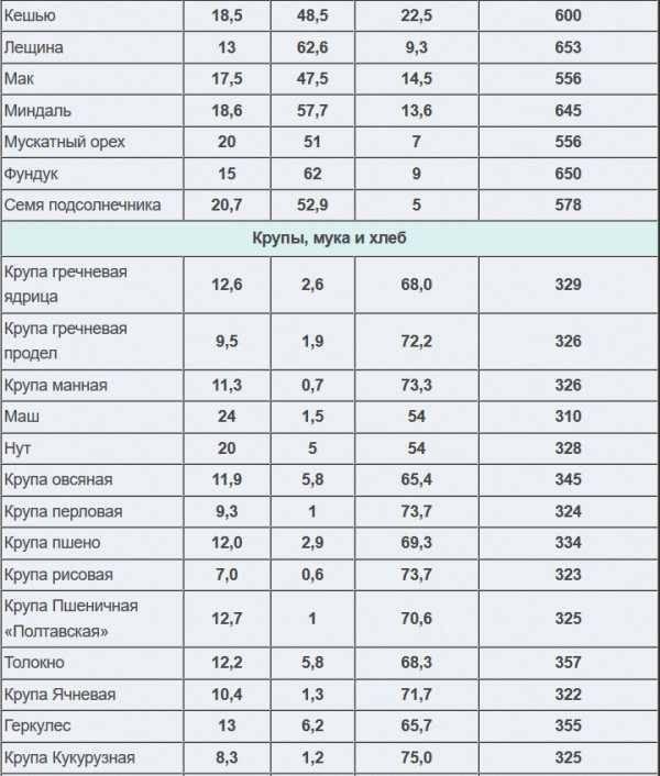 Список продуктов, в которых содержатся углеводы: источники полезных веществ