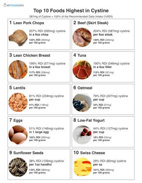Цистеин: роль аминокислоты, пищевые источники, показания к приему
