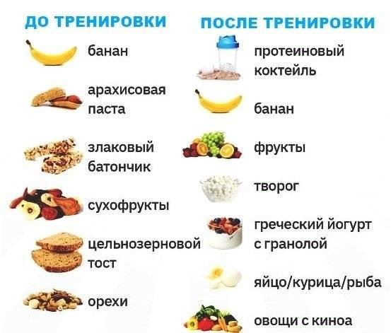 Через сколько можно есть после тренировки и пить   сайт для здорового образа жизни