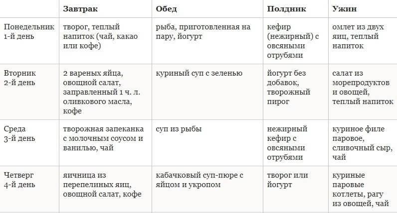 Диета дюкана: меню на каждый день, таблица