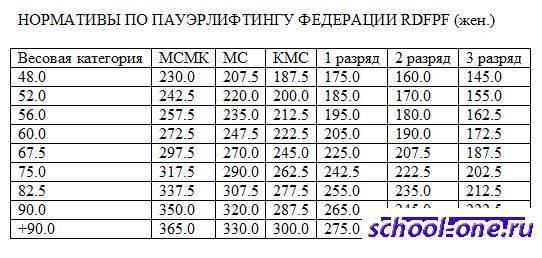 Жим лежа: нормативы wpc/awpc, wpa, ipa/ipa-a, ipf(фпр)