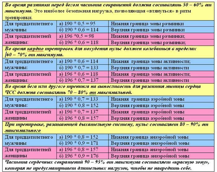 Пульс при кардиотренировке: расчет чсс по формуле, кардионагрузки для похудения и пульсовые зоны во время кардио тренировки