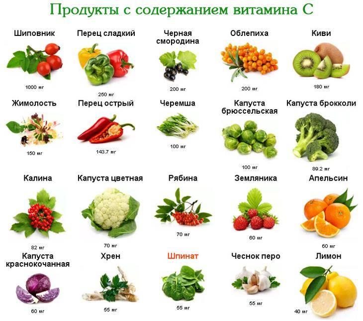 Витамин с: где содержится и как избежать дефицита