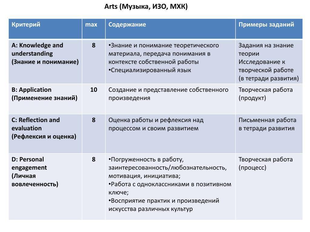 Система оценок в фигурном катании. правила оценивания   irksportmol.ru