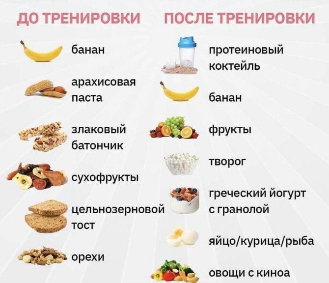 Что съесть перед тренировкой: питание | the base