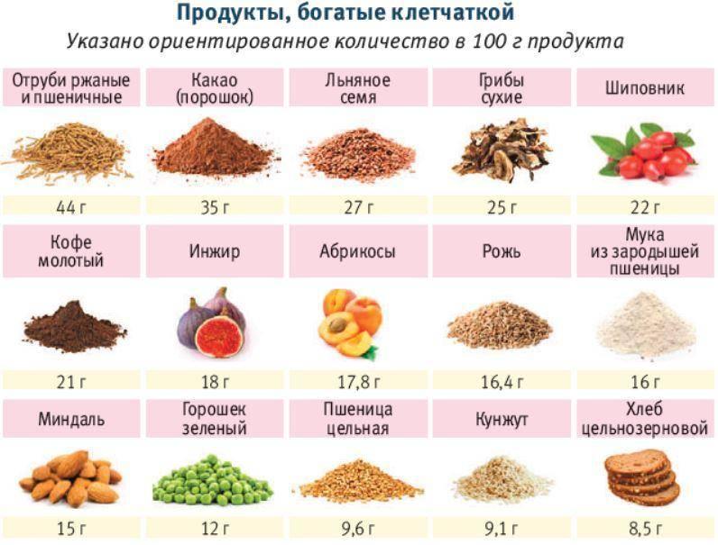 В каких продуктах содержится клетчатка: список, таблица