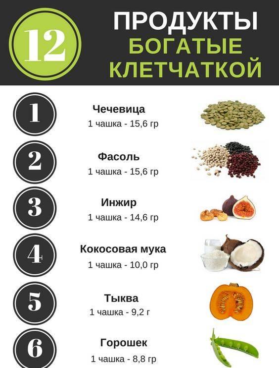 Таблица содержания клетчатки в продуктах питания