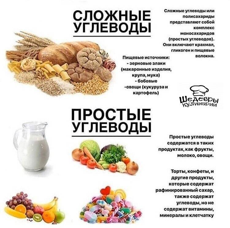 Список продуктов без углеводов для похудения