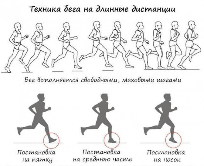 Как увеличить скорость бега: упражнения и техника