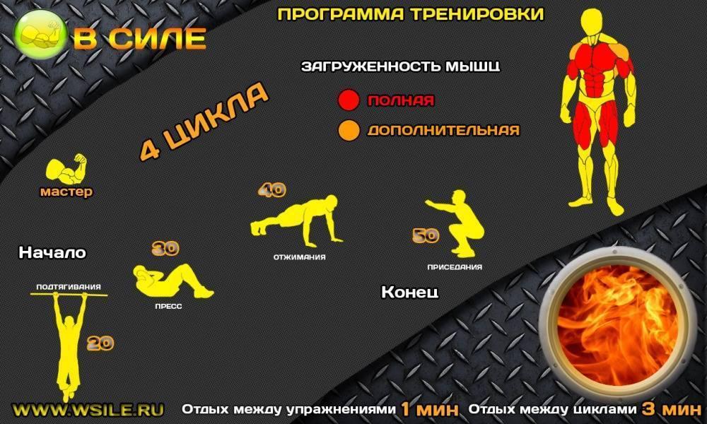 Советы новичкам, как тренироваться по системе кроссфит