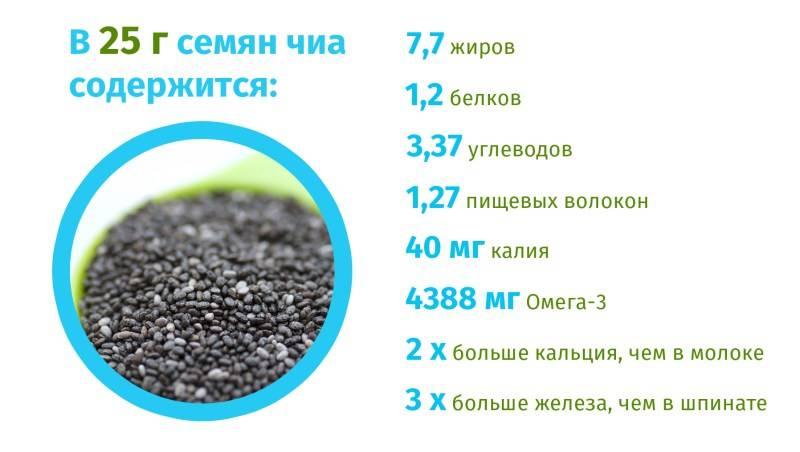 Семена чиа. научные исследования - age factor