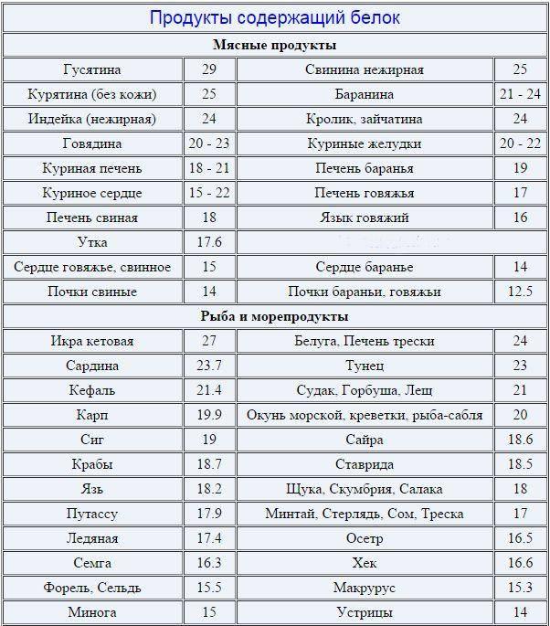 Топ 10 высокобелковых продуктов для массы и похудения