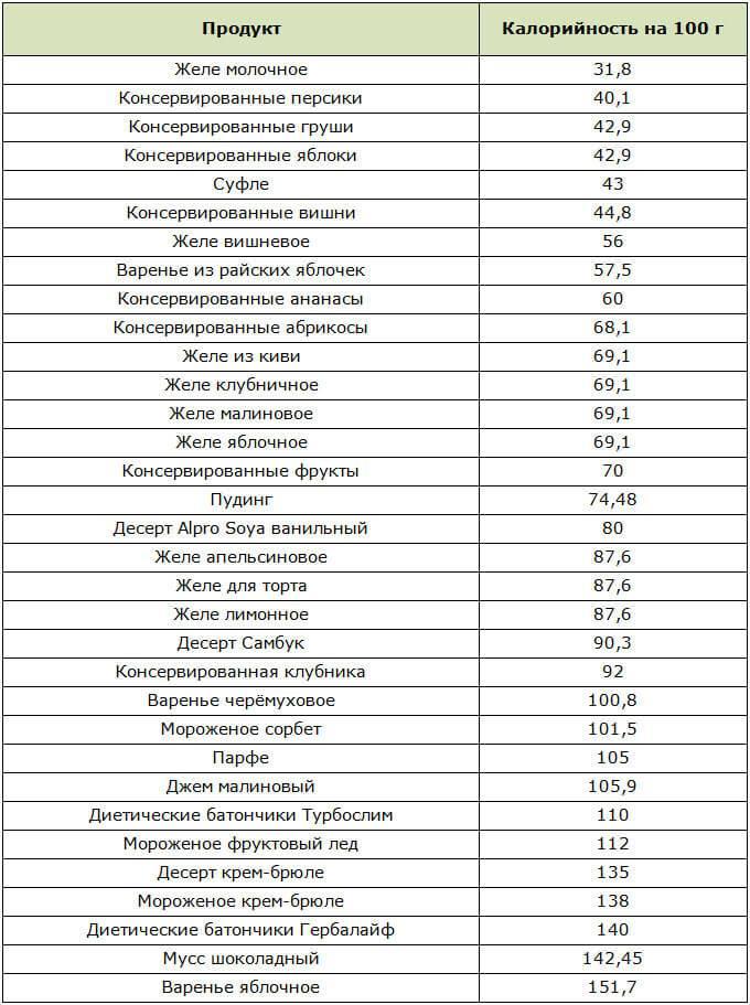 Таблица калорийности сладостей | ab